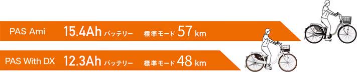 2019年モデルPAS With SP 15.4Ahバッテリーは標準モードで70km走行。2019年モデルPAS With DX 12.3Ahバッテリーは標準モードで56km走行。