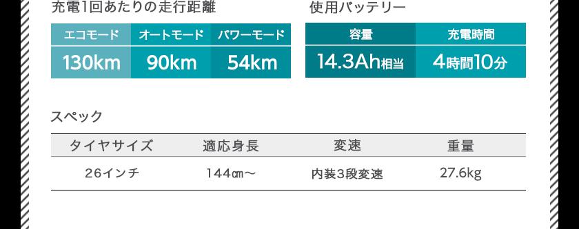 ブリヂストン(BRIDGESTONE)ステップクルーズe(STEPCRUZe)のスペック 充電1回あたりの走行距離[エコモード99km オートモード73km パワーモード48km] 使用バッテリー[容量14.3Ah相当 充電時間4時間10分] スペック[タイヤサイズ26インチ 適応身長144cm〜 変速内装3段変速 重量27.3kg]