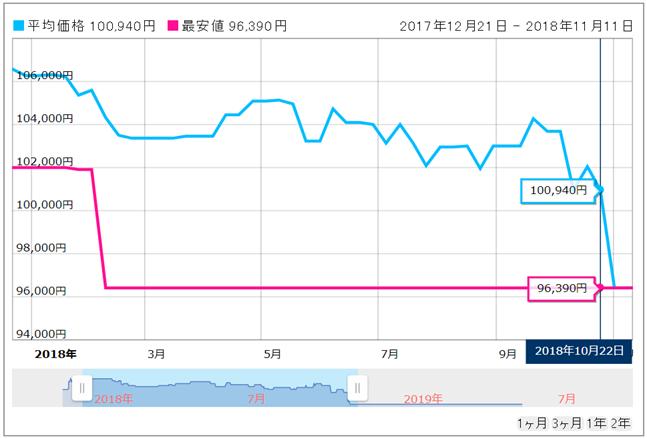 価格.comの販売価格の推移グラフ