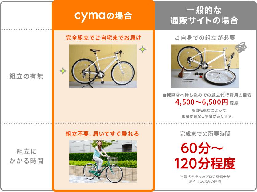 cymaと一般的な通販サイトの比較