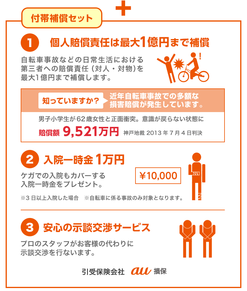 付帯補償セット(自転車保険)は、個人賠償責任補償最大1億円、入院一時金1万円、安心の示談交渉サービスがセット。引き受け保険会社はau損保。